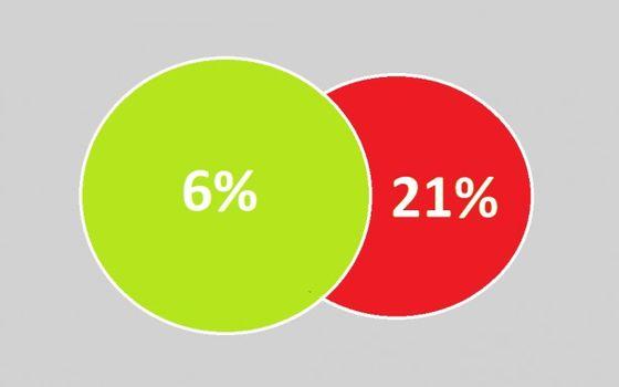6% btw op afbraak en heropbouw
